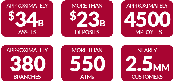 Approximately $33B in Assets, More than $23B in Deposits, Approximately 4500 employees, Approximately 400 branches, More than 550 ATMs, Nearly 2.5MM customers